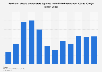 U.S. smart meters installed in the U.S. 2008-2016