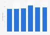 Nombre d'employés dans le secteur de la location de véhicules en France 2011-2016