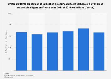 Valeur des ventes de la location de voitures et véhicules légers en France 2011-2016