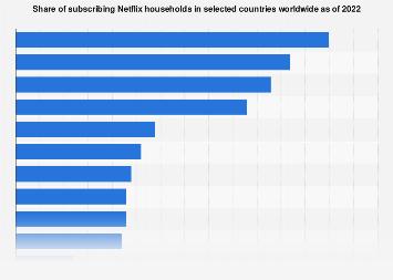 Leading Netflix market worldwide 2018