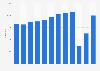 Costa Blanca: cifra anual de turistas en establecimientos hoteleros 2011-2017