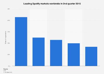 Leading Spotify markets worldwide 2015