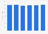 Frais de personnel des agences de voyage et voyagistes en France 2011-2016