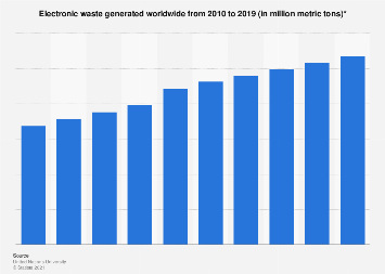 Global e-waste generation forecast 2010-2018
