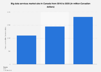 Size of the big data services market in Canada 2016-2020