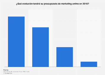 Ecommerce: expectativa de inversión en marketing online en España 2016