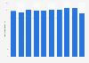 Nombre d'employés dans les hébergements touristiques en France 2010-2017