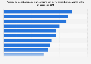 Ranking de categorías de gran consumo con incremento de ventas online en España 2015