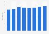 Nombre d'employés dans la location de courte durée de matériel en France 2010-2017