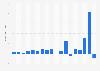 Ergebnis je Aktie von eBay bis 2018