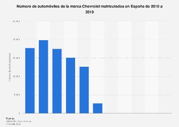 Matriculaciones de automóviles Chevrolet España 2010-2019
