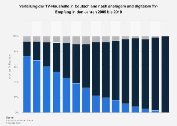 Empfang von analogem und digitalem TV in Haushalten in Deutschland bis 2017