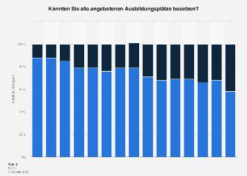 Besetzung angebotener Ausbildungsplätze in Deutschland bis 2018