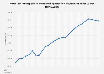 Arbeitsplätze in öffentlichen Apotheken in Deutschland bis 2018