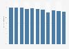 GKV-Anteil am Apothekenumsatz in Deutschland bis 2007