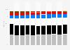 Anteil der Farben an den Pkw-Neuzulassungen 2018