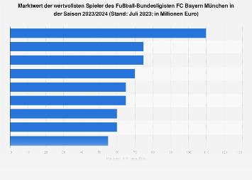 Marktwert der wertvollsten Spieler des Fußball-Bundesligisten FC Bayern München 2019
