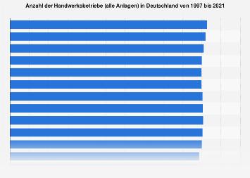 Anzahl der Handwerksbetriebe in Deutschland bis 2017