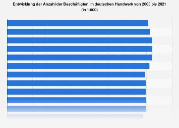 Anzahl der Beschäftigten im deutschen Handwerk bis 2017