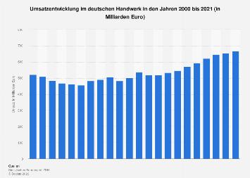 Umsatz im deutschen Handwerk bis 2018