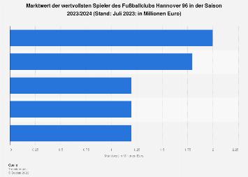 Marktwert der Spieler des Fußball-Bundesligisten Hannover 96 in 2019