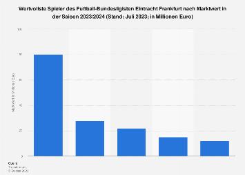Marktwert der Spieler des Fußball-Bundesligisten Eintracht Frankfurt in 2019