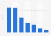Länge von Werbung in Internet-Videos