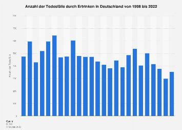 Todesfälle durch Ertrinken in Deutschland bis 2017
