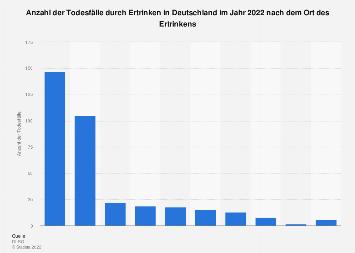 Todesfälle durch Ertrinken in Deutschland nach Ort des Ertrinkens 2017