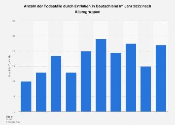 Todesfälle durch Ertrinken in Deutschland nach Altersgruppen 2016
