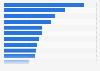 Ranking der werbestärksten Pharmaunternehmen in Deutschland 2014