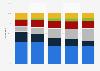 Umsatzanteil auf dem DVD-Markt nach Segmenten in 2007