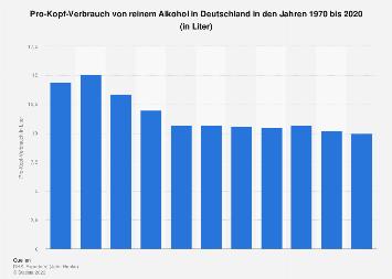 Pro-Kopf-Verbrauch von Alkohol in Deutschland bis 2015