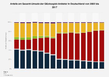 Anteile am Gesamt-Umsatz der Glücksspiel-Anbieter in Deutschland bis 2015