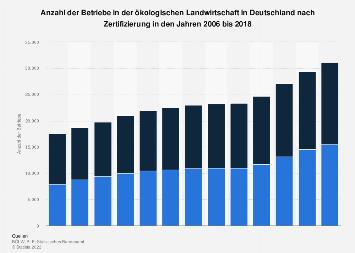 Betriebe in der ökologischen Landwirtschaft in Deutschland nach Zertifizierung 2017