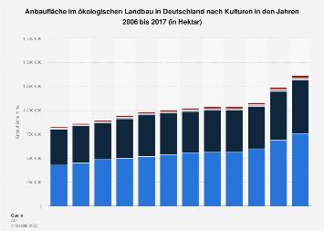 Anbaufläche im ökologischen Landbau in Deutschland nach Kulturen bis 2016