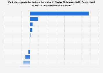 Verbraucherpreisentwicklung für frische Biolebensmittel in Deutschland bis 2018