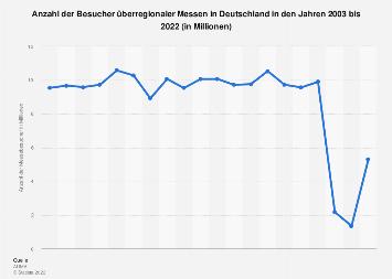 Besucher überregionaler Messen in Deutschland bis 2018