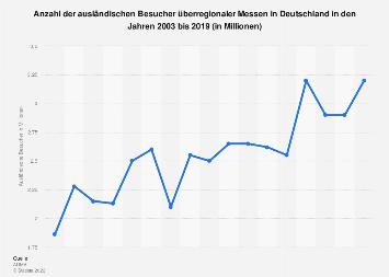 Ausländische Besucher überregionaler Messen in Deutschland bis 2018