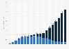 Digitale Umsätze mit Musik weltweit bis 2017