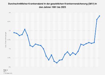 GKV - Durchschnittlicher Krankenstand bis 2018