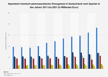 Import chemisch-pharmazeutischer Erzeugnisse nach Deutschland nach Sparten bis 2017