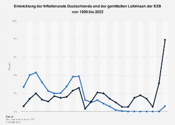 Entwicklung der Inflationsrate und der Leitzinsen bis 2016