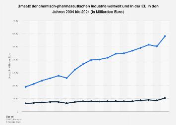 Umsatz der Chemieindustrie weltweit und in der EU bis 2018