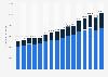 Aufwendungen des Wirtschaftssektors für Forschung und Entwicklung bis 2016
