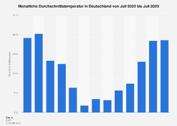Monatliche Durchschnittstemperatur in Deutschland bis Dezember 2018
