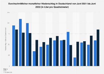 Durchschnittlicher monatlicher Niederschlag in Deutschland bis Dezember 2019