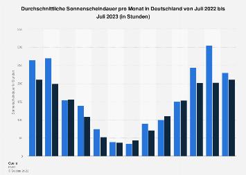 Durchschnittliche monatliche Sonnenscheindauer in Deutschland bis November 2019