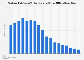 Absatz von Digitalkameras in Deutschland bis 2018