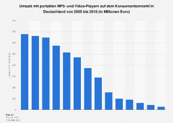 Umsatz mit MP3- und Video-Playern in Deutschland bis 2018